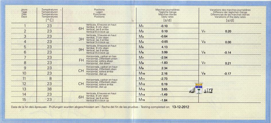 ward - Christopher Ward C60 Trident GMT  - Page 2 Certificat-COSC-C60-Trident-VdF-FAM-3